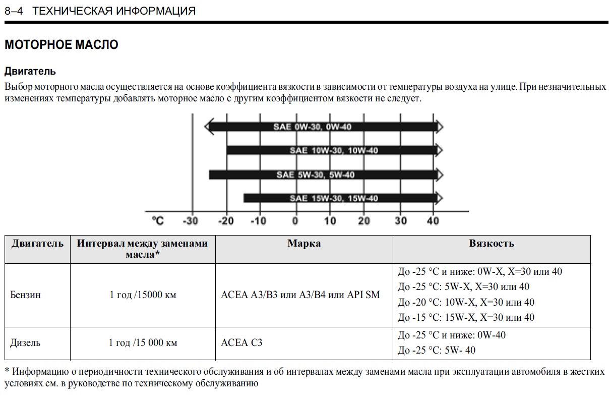 Замена масла в двигателе Chevrolet Lacetti