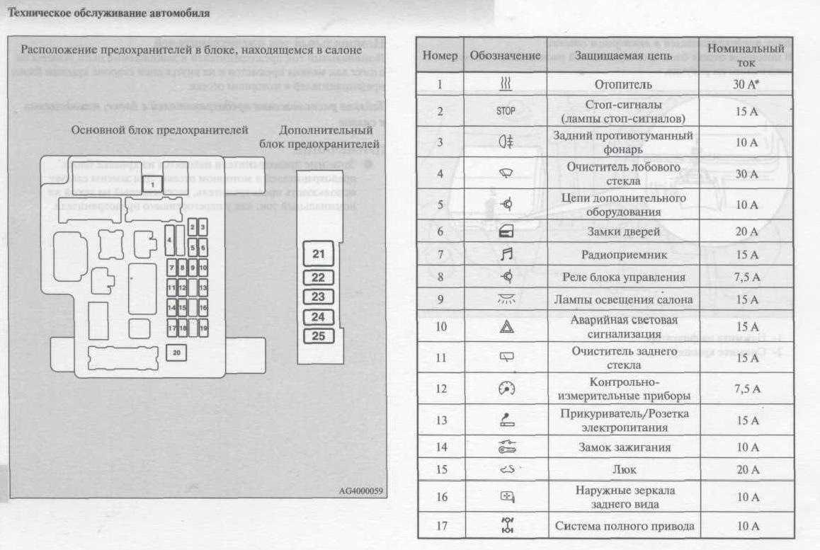 Особенности подогрева сидений в Mitsubishi Outlander XL