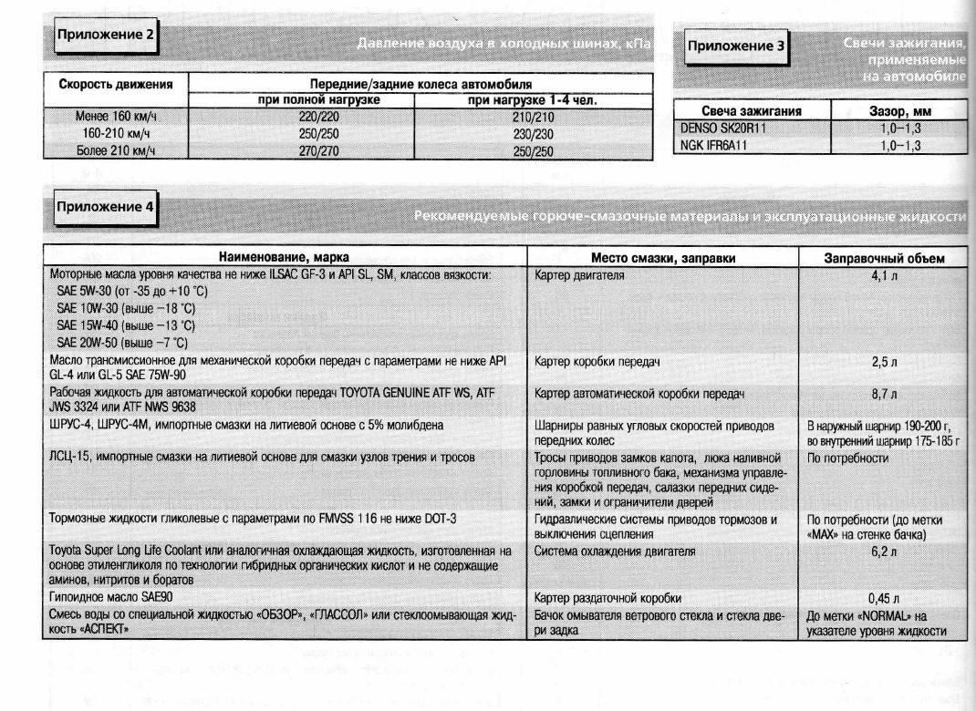 Периодичность замены расходников трансмиссии Toyota RAV 4 III