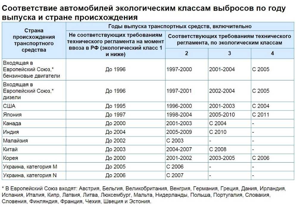 Экологические нормы двигателей Ford Mondeo 4
