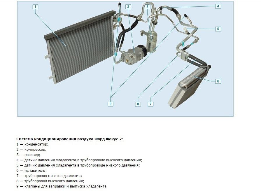 Возможные неисправности кондиционера Ford Focus 2