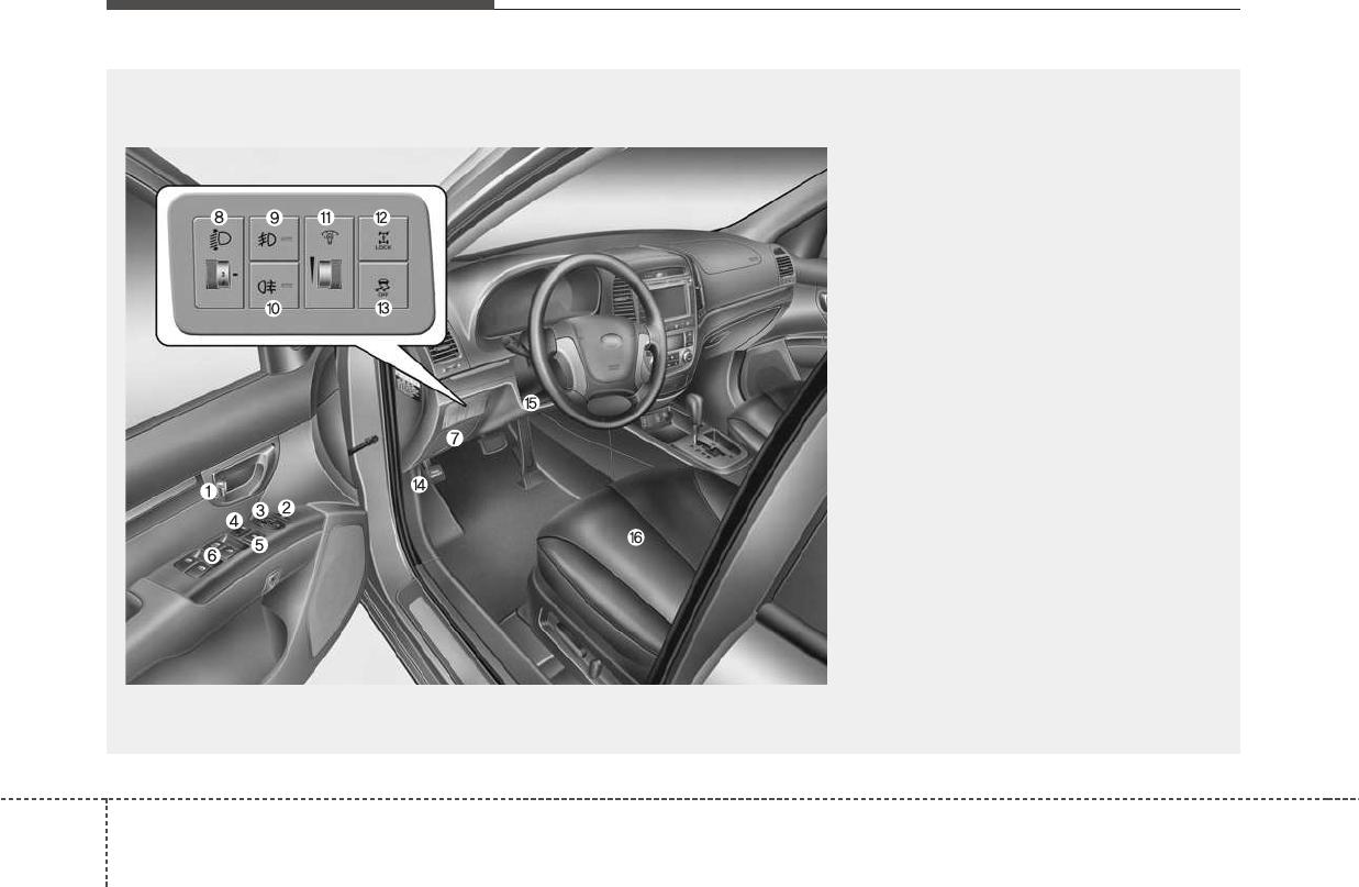 Как управлять круиз-контролем на Hyundai Santa Fe II?