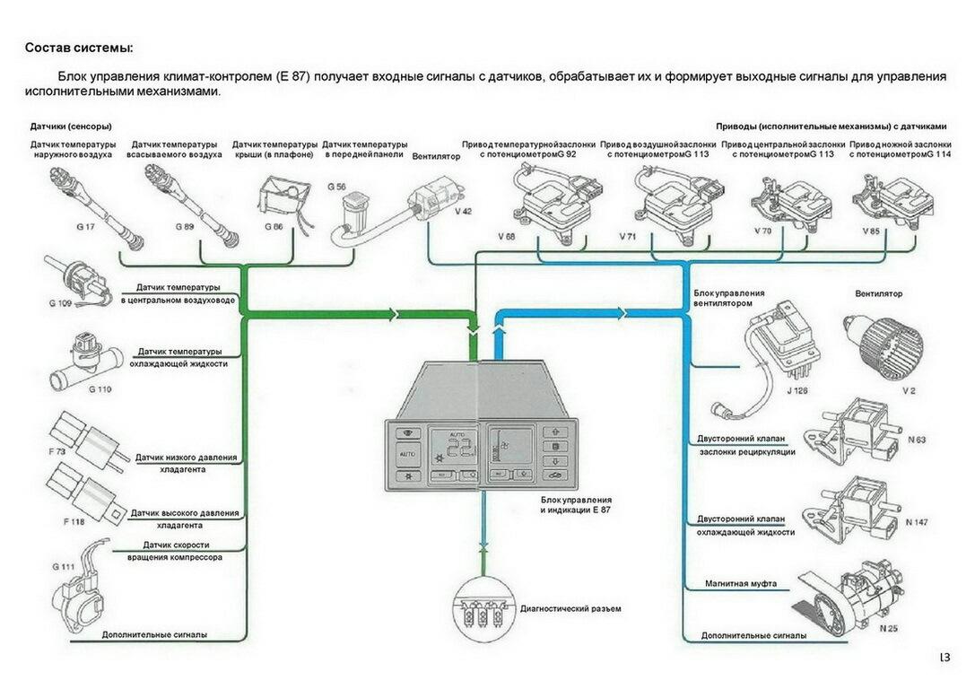 Климат-контроль BMW 5 E60 некорректно распределяет потоки холодного и горячего воздуха