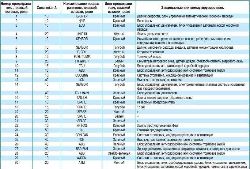 Какие предохранители используются для фар Hyundai Santa Fe II?