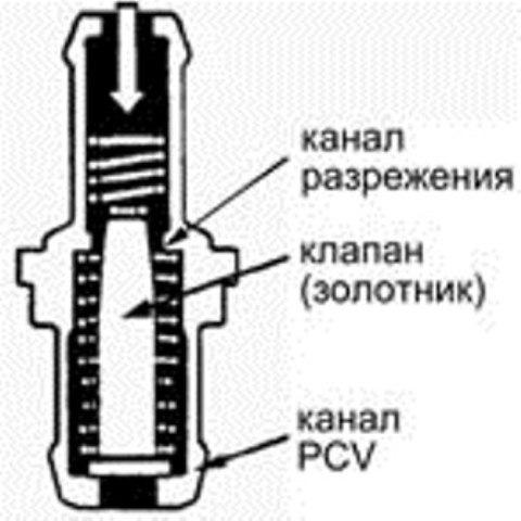 Как проверить клапан принудительной вентиляции картера Hyundai Santa Fe II? фото