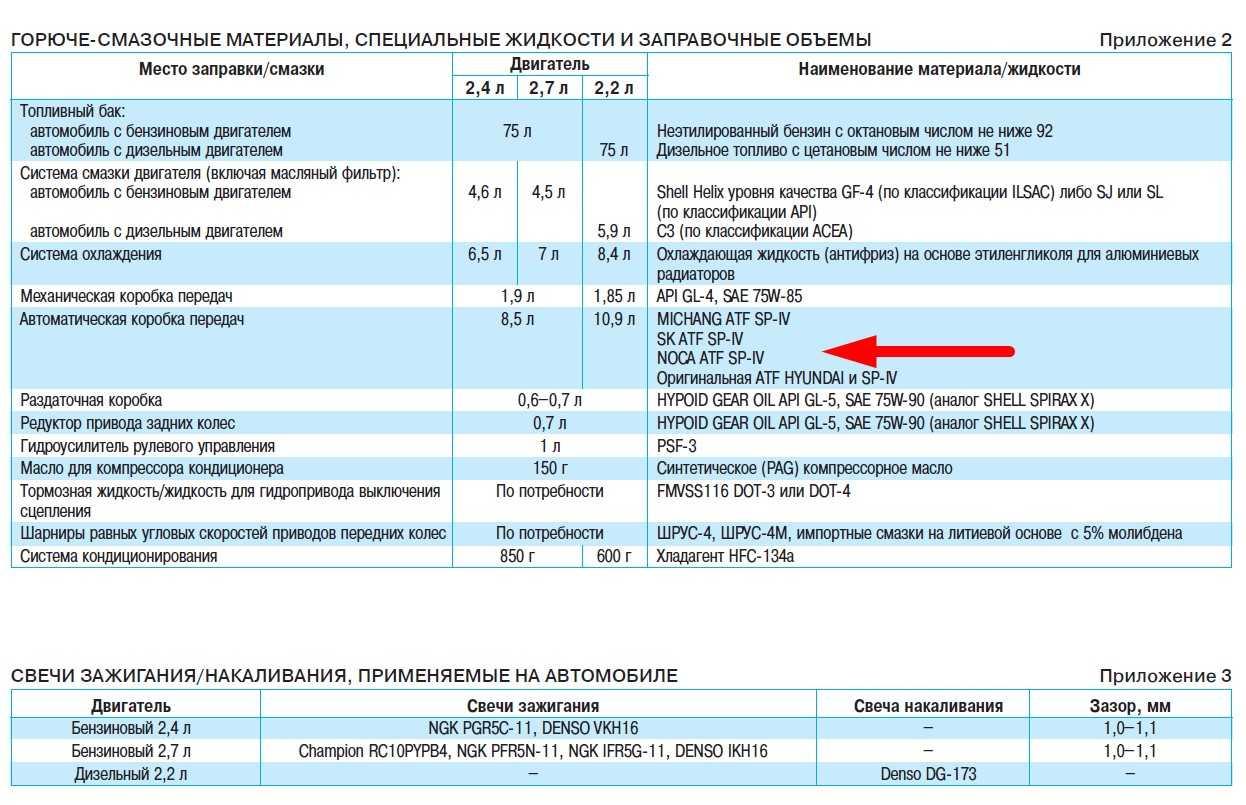 Нормальное значение холостых оборотов на Hyundai Santa Fe II