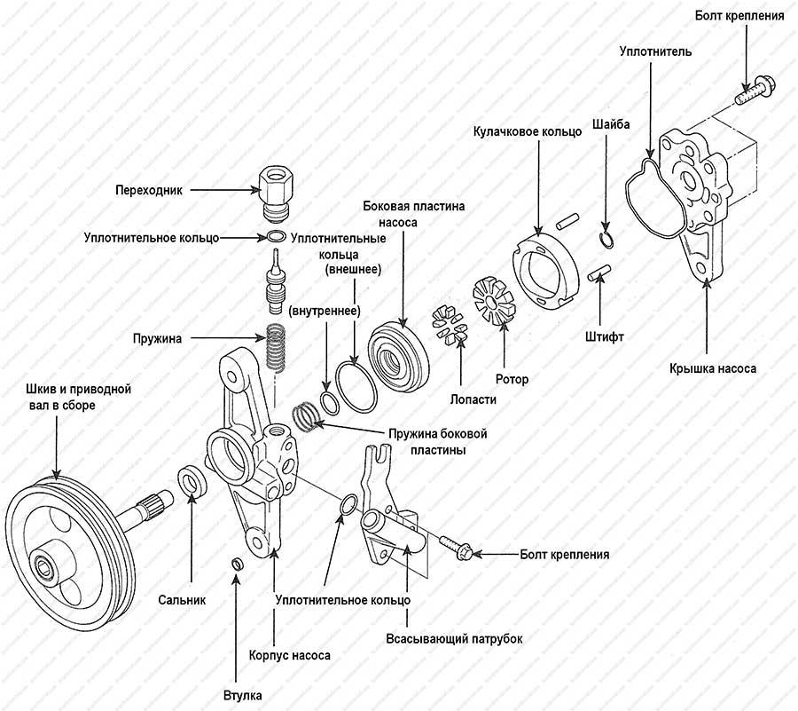 Свистит один из приводных ремней на Hyundai Tucson c двигателем 2.0