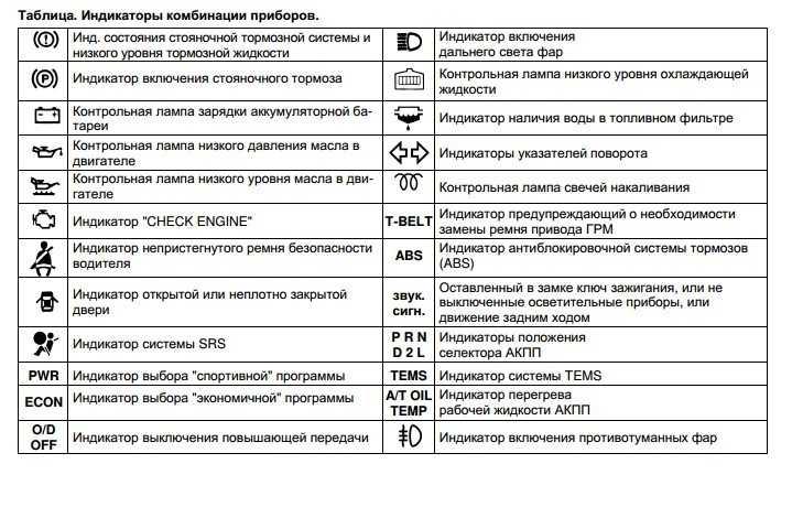 Мигает индикатор включения блокировки межосевого дифференциала Toyota Land Cruiser 200