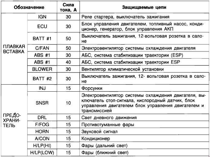 Не работает подогрев водительского или пассажирского сиденья на Hyundai Tucson