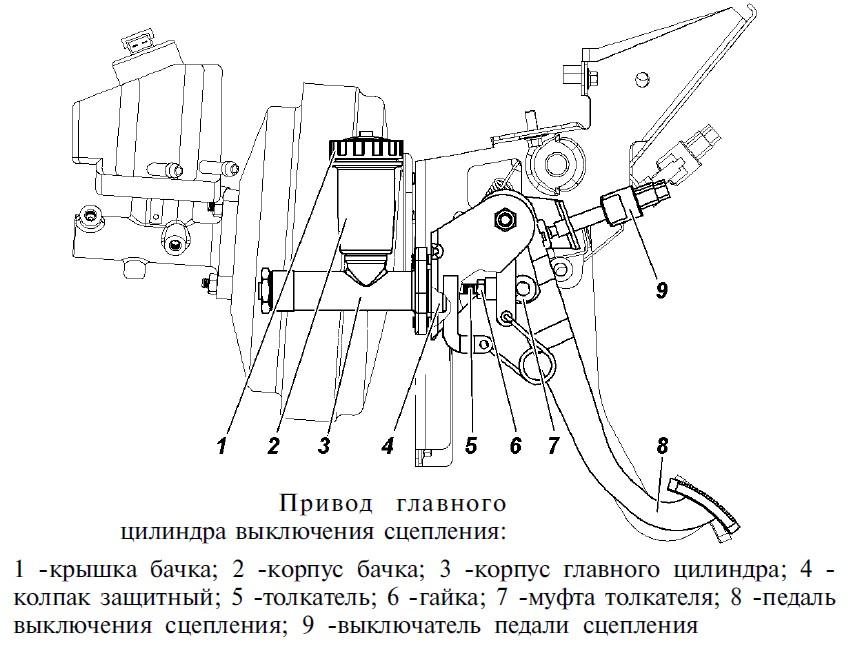 Можно ли отрегулировать педаль сцепления на Hyundai Sonata NF