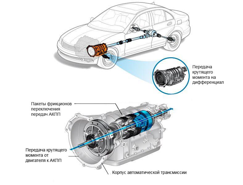 Менять или не менять жидкость ATF в АКПП BMW 3 E90