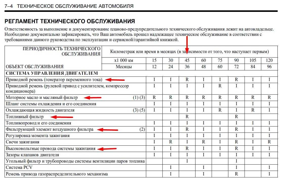 Периодичность регламентных работ по ходовой части Chevrolet Cobalt