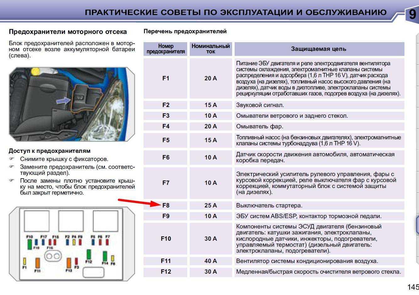 Коды ошибок Peugeot