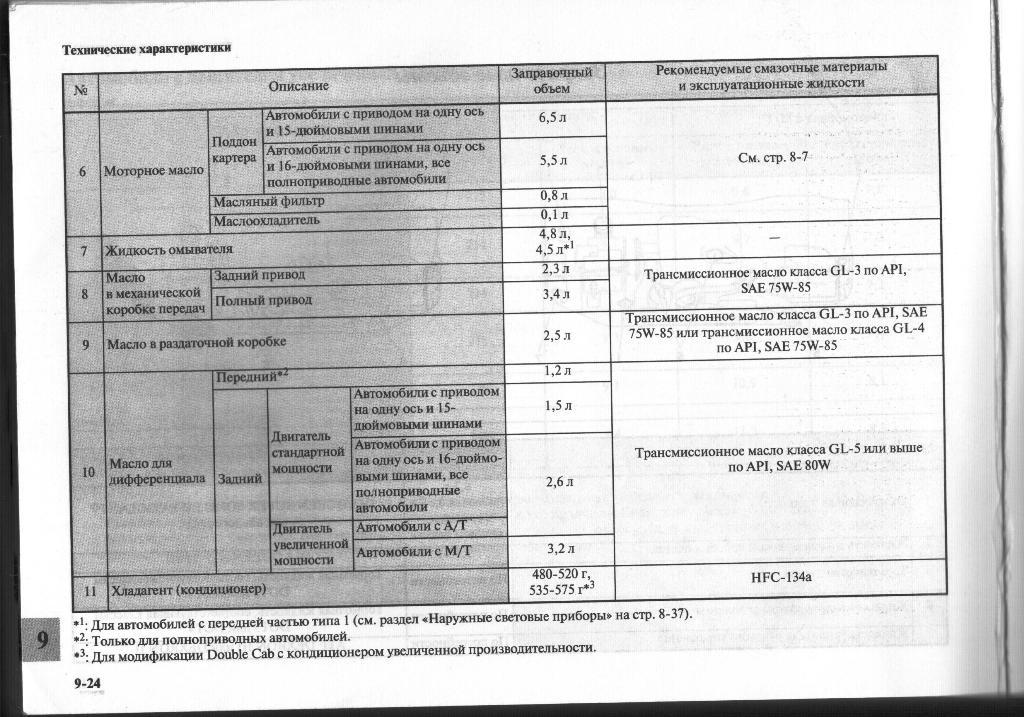 Замена жидкости в АКПП Mitsubishi Pajero
