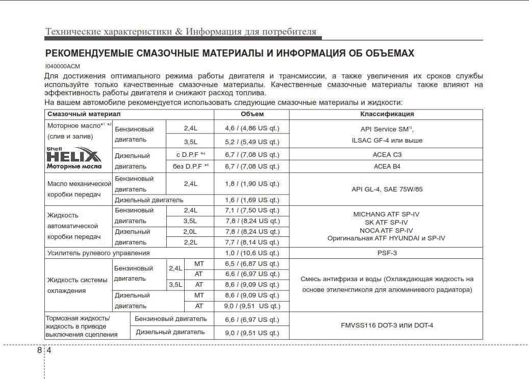 Рекомендуемое давление в шинах Hyundai Santa Fe II