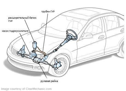 Заправка и прокачка гидроусилителя на Audi 100 C4