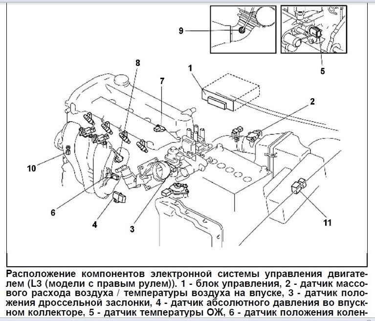 Проверка давления масла на Mazda 3 (I)
