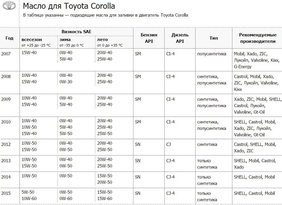 Какой бензин заливать в VW Passat B7?