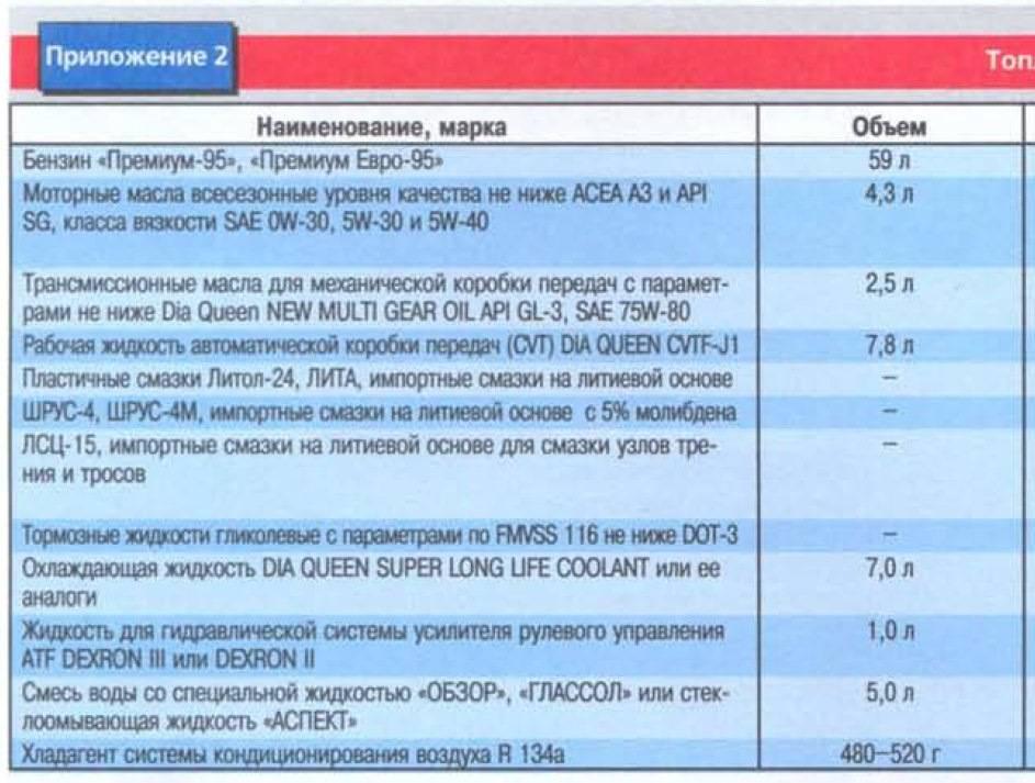 Какой бензин заливать в Mitsubishi Lancer 9?