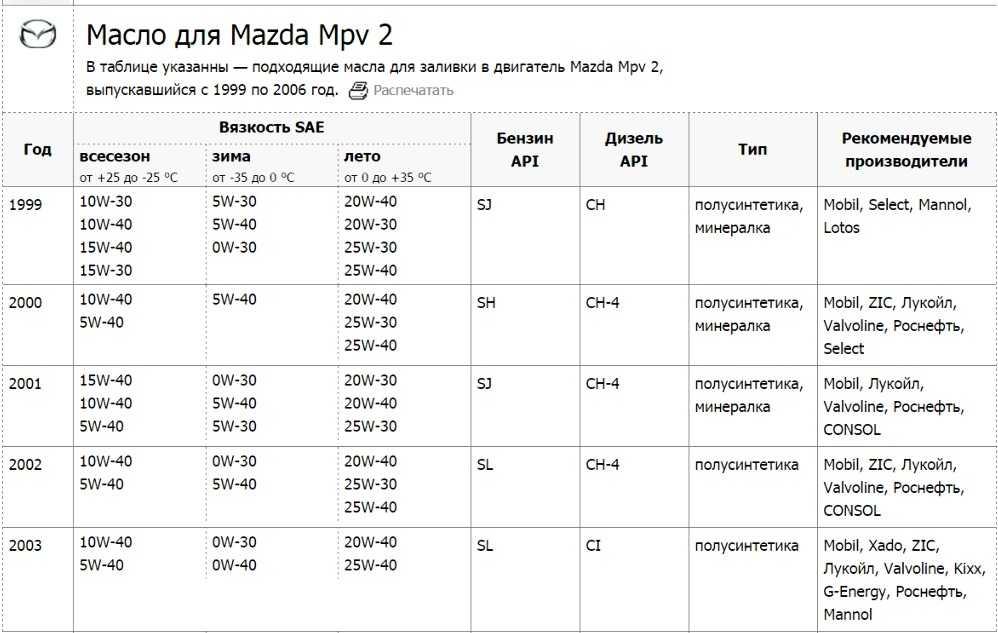 Какое моторное масло заливать в Ford Fusion?