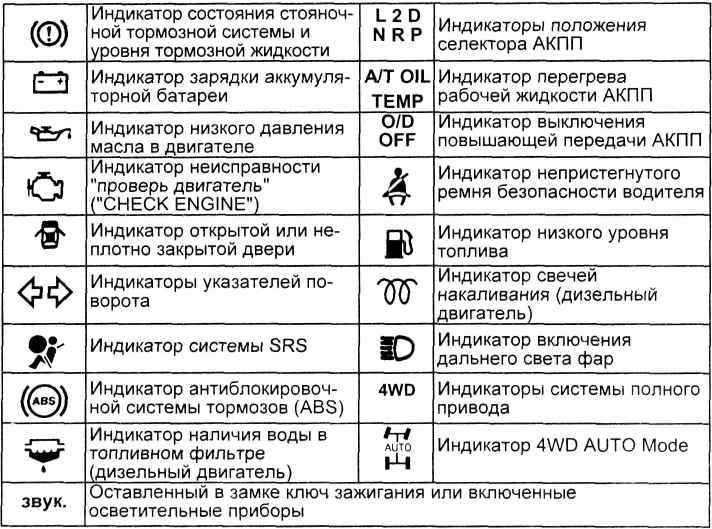 Моргает лампочка давления после замены масла в двигателе Chevrolet Niva