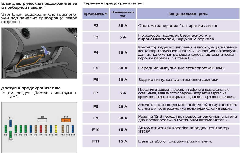 Программирование центрального замка Peugeot 207 на закрытие при начале движения